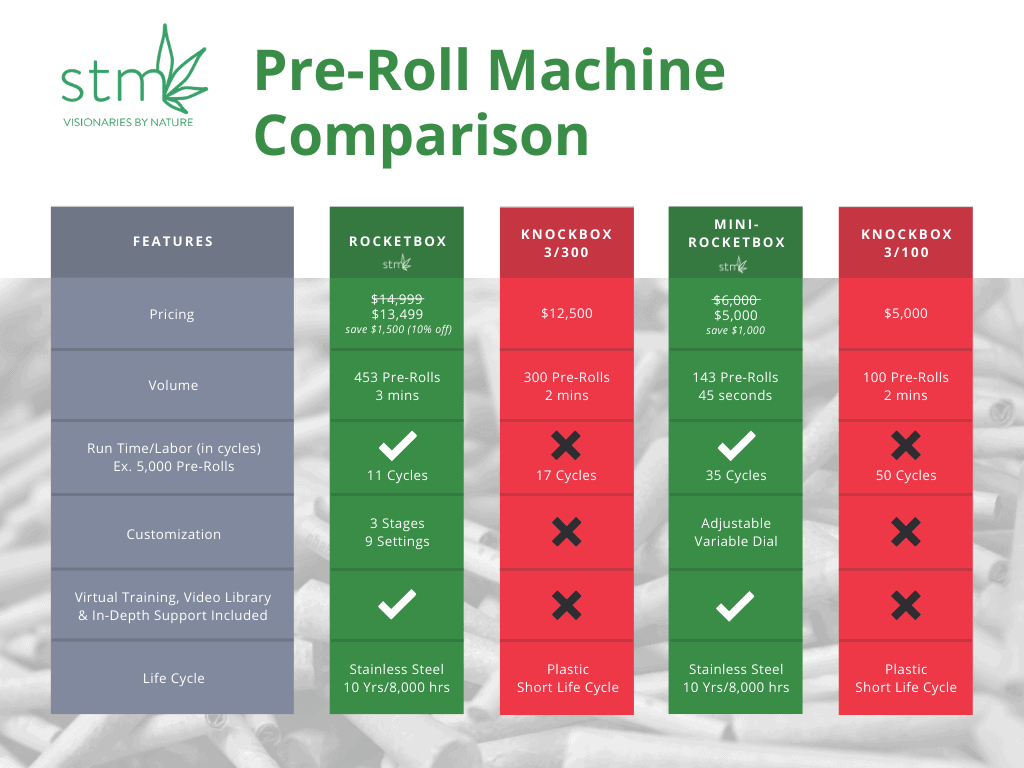 Mini-Rocketbox Pre Roll Joint Roller Futurola Knockbox Comparison