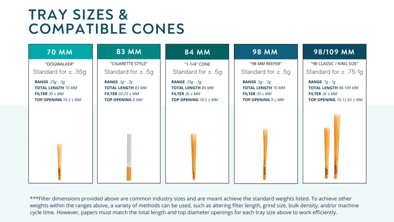 Pre-Roll Cone Sizes for RocketBox